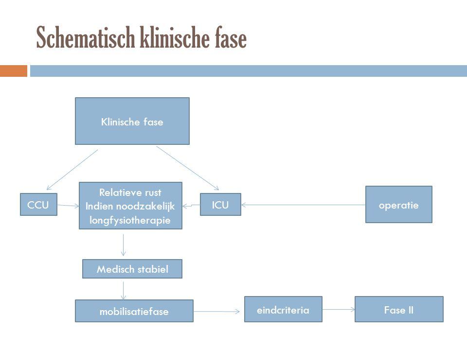 Schematisch klinische fase Klinische fase Relatieve rust Indien noodzakelijk longfysiotherapie CCUICU operatie Medisch stabiel mobilisatiefase eindcri