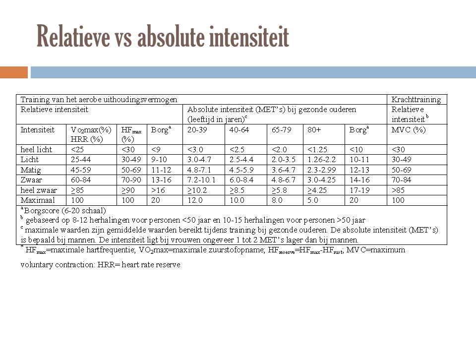 Relatieve vs absolute intensiteit