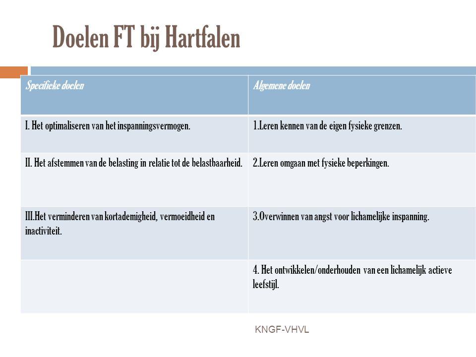 Doelen FT bij Hartfalen Specifieke doelen Algemene doelen I. Het optimaliseren van het inspanningsvermogen.1.Leren kennen van de eigen fysieke grenzen