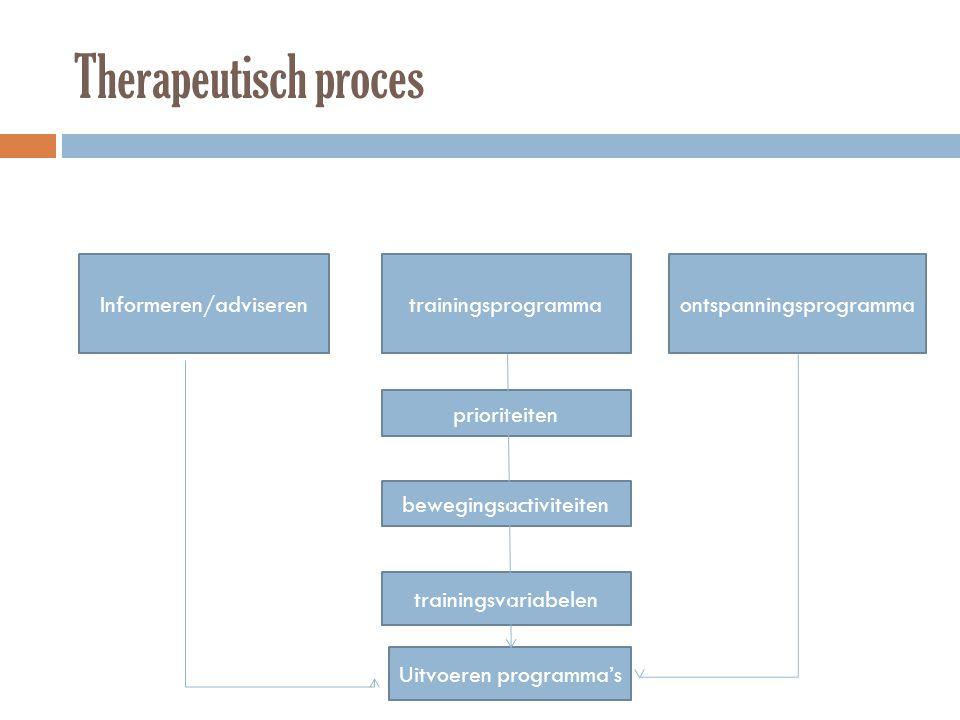 Therapeutisch proces Informeren/adviserentrainingsprogrammaontspanningsprogramma prioriteiten bewegingsactiviteiten trainingsvariabelen Uitvoeren prog