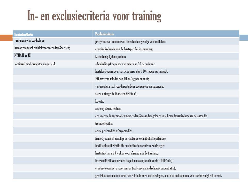 In- en exclusiecriteria voor training Inclusiecriteria Exclusiecriteria verwijzing van cardioloog; progressieve toename van klachten ten gevolge van h
