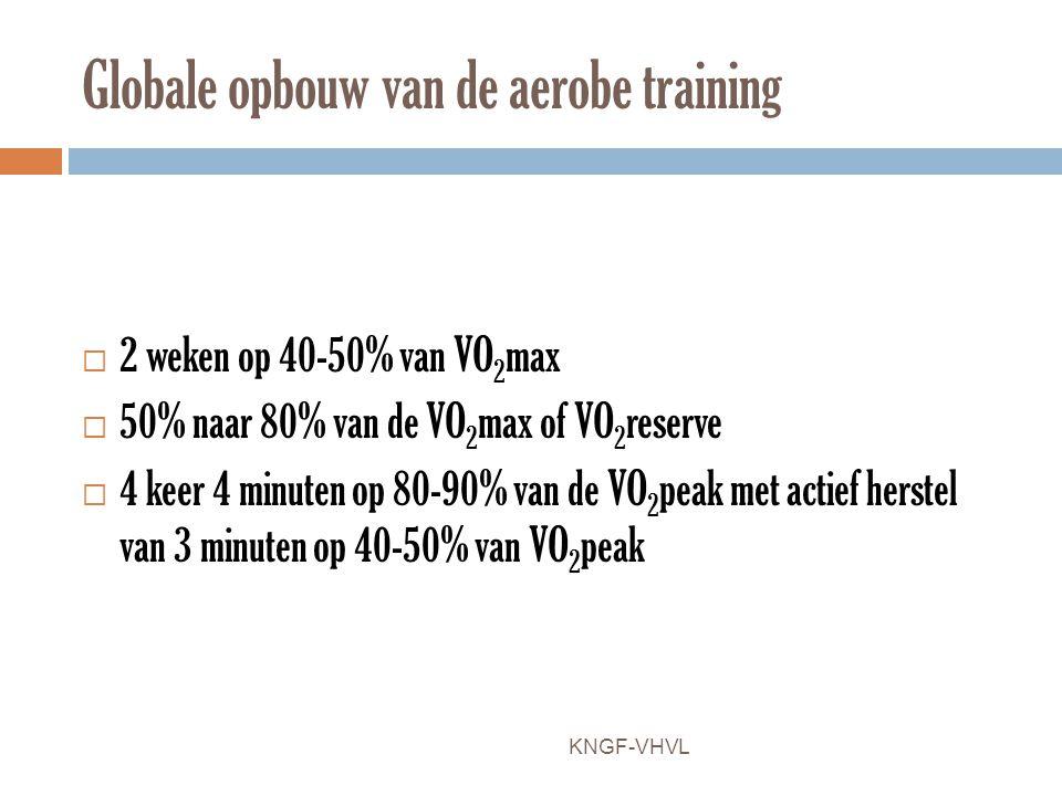 Globale opbouw van de aerobe training  2 weken op 40-50% van VO 2 max  50% naar 80% van de VO 2 max of VO 2 reserve  4 keer 4 minuten op 80-90% van