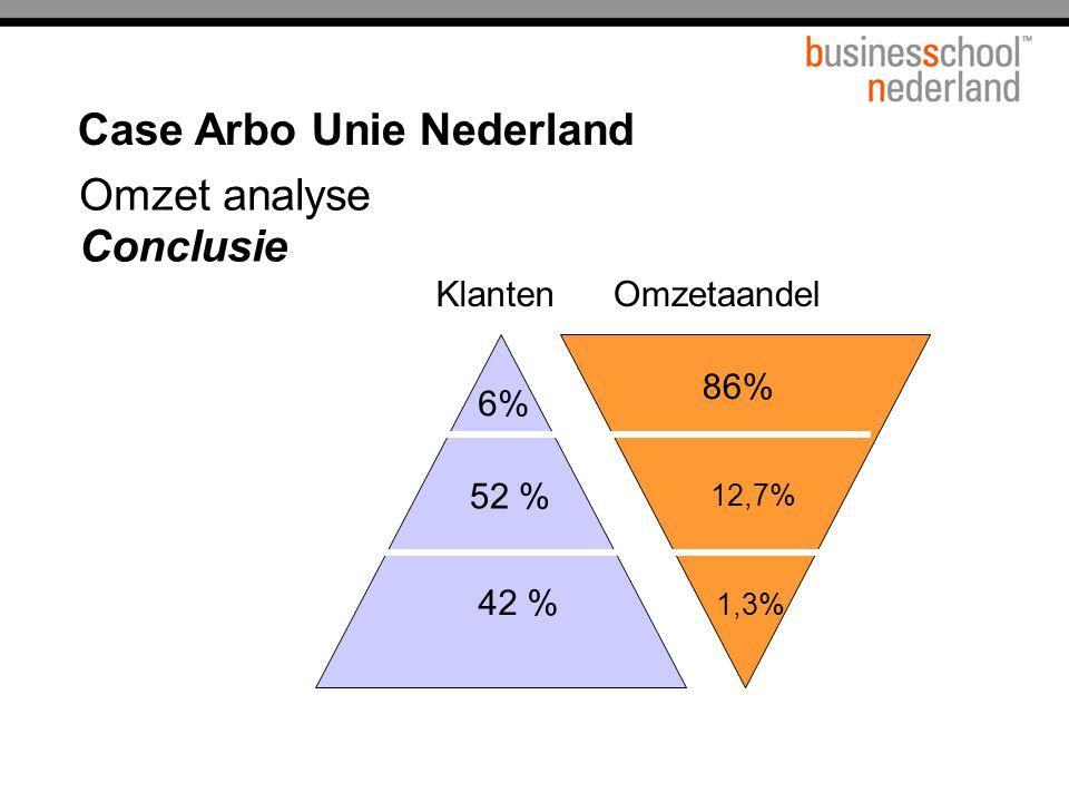 6% 86% 1,3% 12,7% Klanten Omzet analyse Conclusie Case Arbo Unie Nederland 42 % Omzetaandel 52 %
