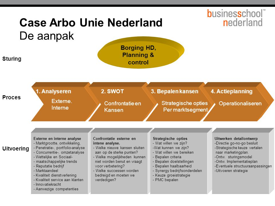 Case Arbo Unie Nederland De aanpak Externe.