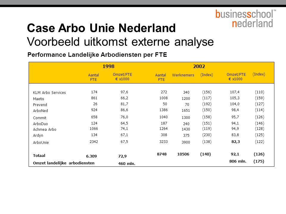 Performance Landelijke Arbodiensten per FTE Case Arbo Unie Nederland Voorbeeld uitkomst externe analyse