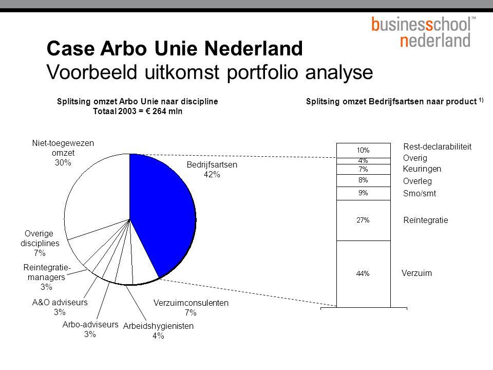 Splitsing omzet Arbo Unie naar discipline Totaal 2003 = € 264 mln Splitsing omzet Bedrijfsartsen naar product 1) Verzuim Reïntegratie Bedrijfsartsen 42% Verzuimconsulenten 7% Arbeidshygienisten 4% Arbo-adviseurs 3% A&O adviseurs 3% Reintegratie- managers 3% Overige disciplines 7% Niet-toegewezen omzet 30% Smo/smt Overleg Keuringen Overig Rest-declarabiliteit Case Arbo Unie Nederland Voorbeeld uitkomst portfolio analyse