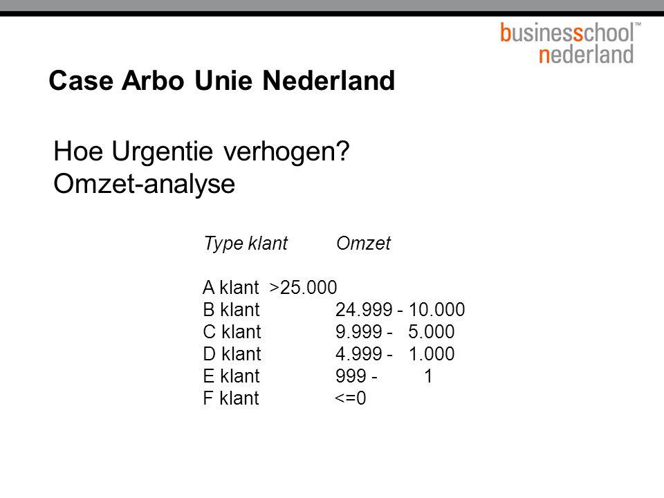 Case Arbo Unie Nederland Hoe Urgentie verhogen.