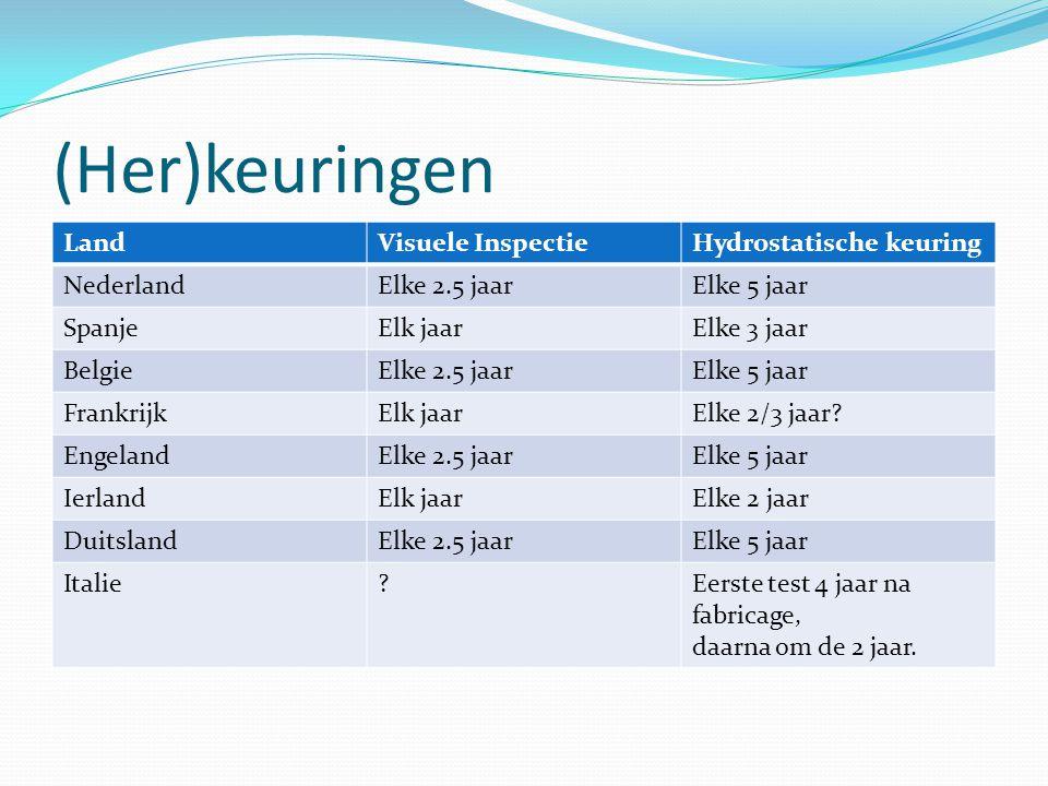 (Her)keuringen LandVisuele InspectieHydrostatische keuring NederlandElke 2.5 jaarElke 5 jaar SpanjeElk jaarElke 3 jaar BelgieElke 2.5 jaarElke 5 jaar