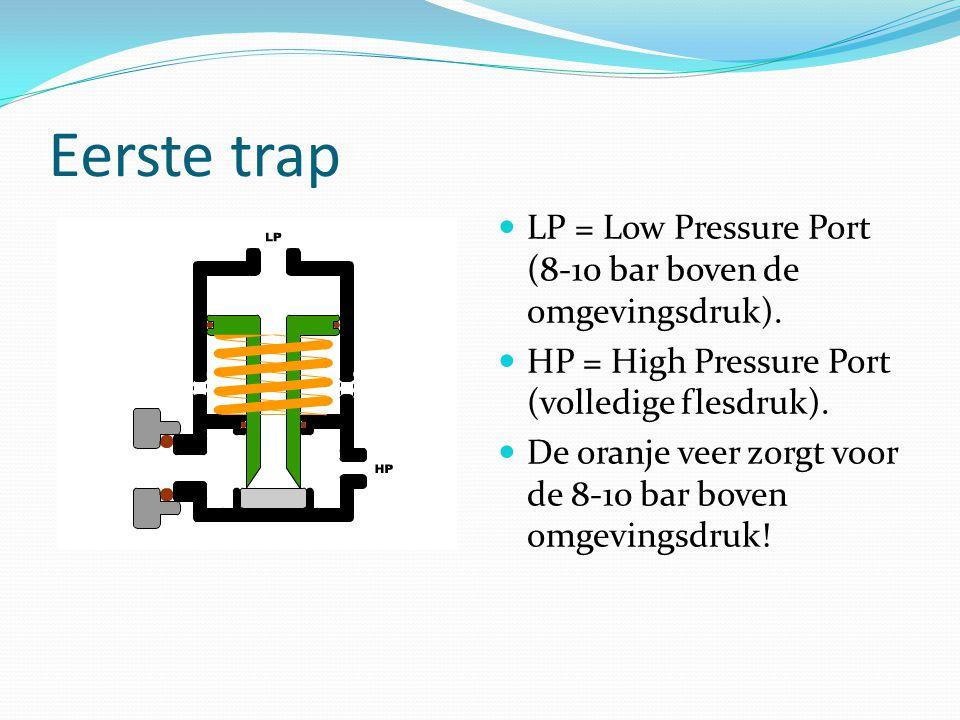 Eerste trap LP = Low Pressure Port (8-10 bar boven de omgevingsdruk). HP = High Pressure Port (volledige flesdruk). De oranje veer zorgt voor de 8-10
