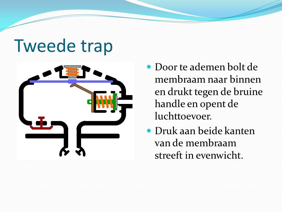 Tweede trap Door te ademen bolt de membraam naar binnen en drukt tegen de bruine handle en opent de luchttoevoer. Druk aan beide kanten van de membraa