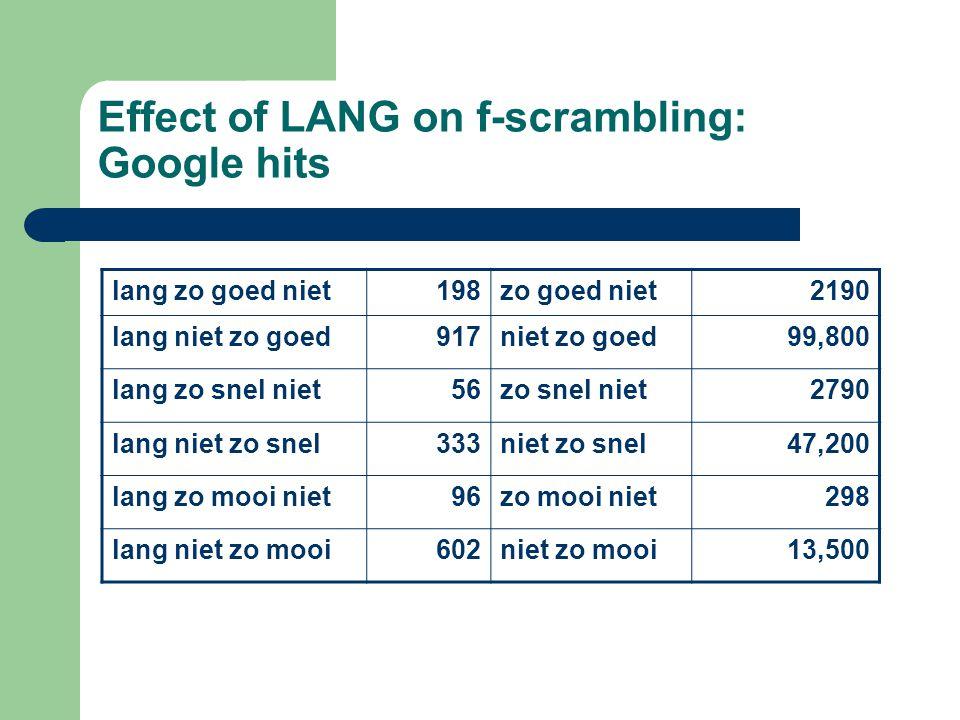 Effect of LANG on f-scrambling: Google hits lang zo goed niet198zo goed niet2190 lang niet zo goed917niet zo goed99,800 lang zo snel niet56zo snel niet2790 lang niet zo snel333niet zo snel47,200 lang zo mooi niet96zo mooi niet298 lang niet zo mooi602niet zo mooi13,500