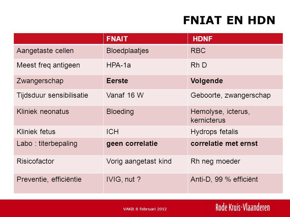 FNAIT HDNF Aangetaste cellenBloedplaatjesRBC Meest freq antigeenHPA-1aRh D ZwangerschapEersteVolgende Tijdsduur sensibilisatieVanaf 16 WGeboorte, zwangerschap Kliniek neonatusBloedingHemolyse, icterus, kernicterus Kliniek fetusICHHydrops fetalis Labo : titerbepalinggeen correlatiecorrelatie met ernst RisicofactorVorig aangetast kindRh neg moeder Preventie, efficiëntieIVIG, nut ?Anti-D, 99 % efficiënt FNIAT EN HDN VAKB 8 februari 2012