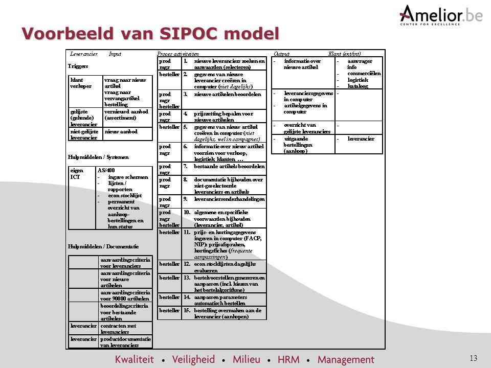 13 Voorbeeld van SIPOC model