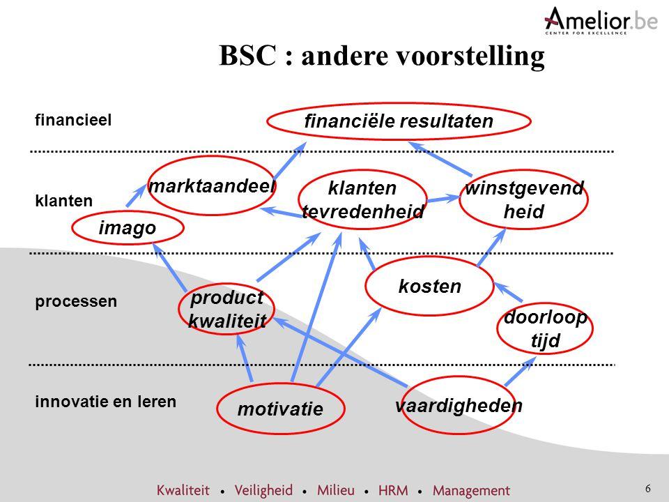 6 BSC : andere voorstelling motivatie marktaandeel klanten tevredenheid winstgevend heid kosten financiële resultaten product kwaliteit vaardigheden i