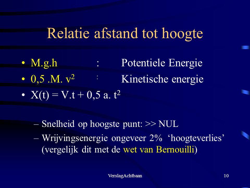 VerslagAchtbaan10 Relatie afstand tot hoogte M.g.h: Potentiele Energie 0,5.M. v 2: Kinetische energie X(t) = V.t + 0,5 a. t 2 –Snelheid op hoogste pun