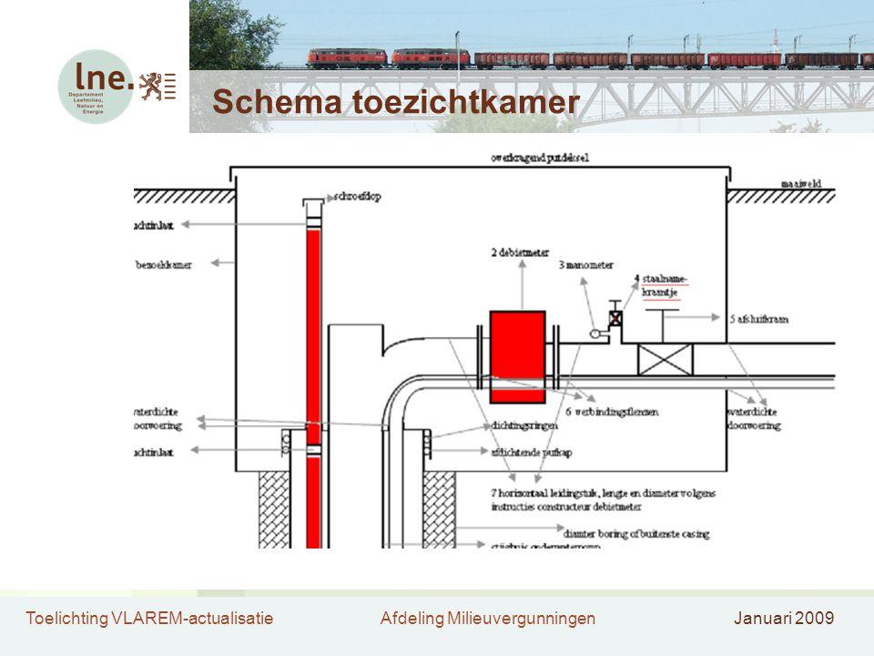 Toelichting VLAREM-actualisatieAfdeling MilieuvergunningenJanuari 2009 Schema toezichtkamer