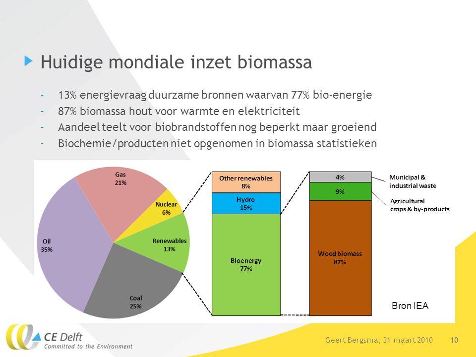 10Geert Bergsma, 31 maart 2010 10 Huidige mondiale inzet biomassa -13% energievraag duurzame bronnen waarvan 77% bio-energie -87% biomassa hout voor w