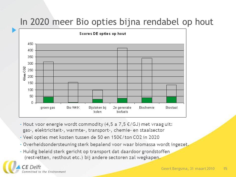 15Geert Bergsma, 31 maart 2010 15 In 2020 meer Bio opties bijna rendabel op hout - Hout voor energie wordt commodity (4,5 a 7,5 €/GJ) met vraag uit: g