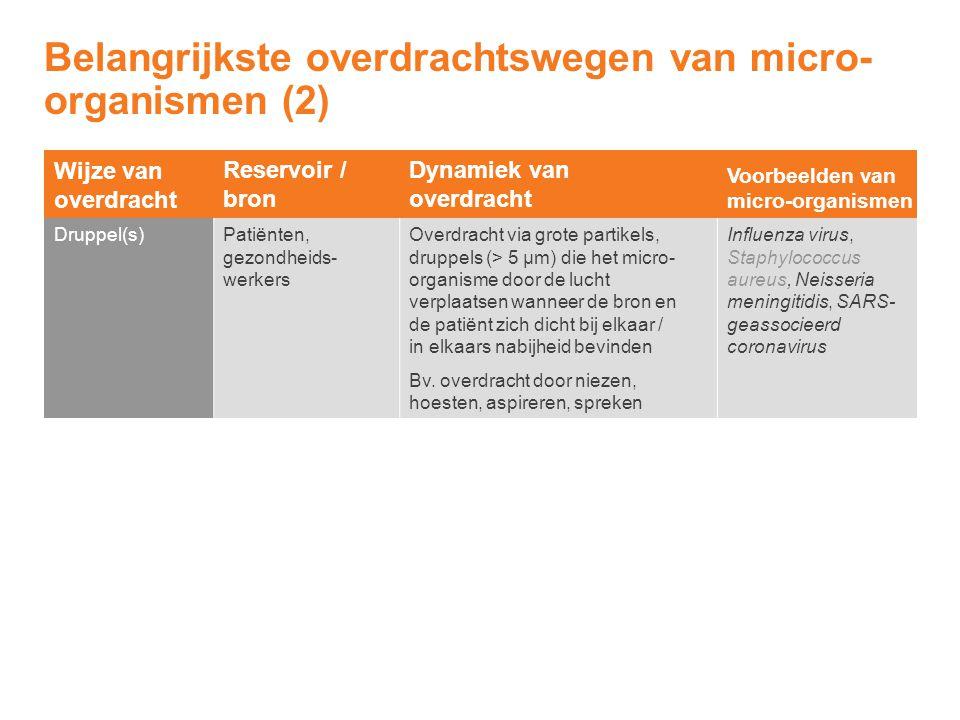 Wijze van overdracht Reservoir / bron Dynamiek van overdracht Voorbeelden van micro-organismen Druppel(s)Patiënten, gezondheids- werkers Overdracht vi