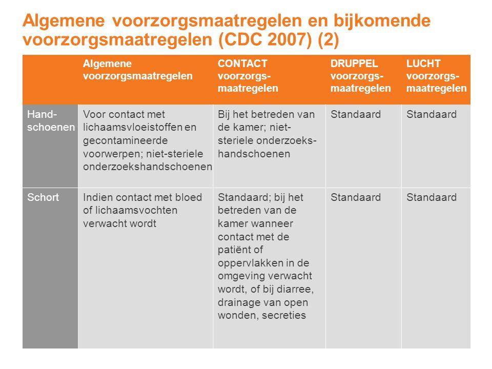 Algemene voorzorgsmaatregelen CONTACT voorzorgs- maatregelen DRUPPEL voorzorgs- maatregelen LUCHT voorzorgs- maatregelen Hand- schoenen Voor contact m