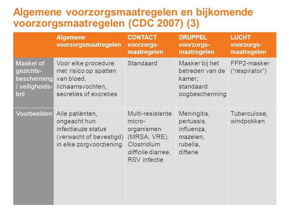 Algemene voorzorgsmaatregelen CONTACT voorzorgs- maatregelen DRUPPEL voorzorgs- maatregelen LUCHT voorzorgs- maatregelen Masker of gezichts- beschermi