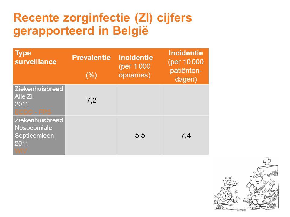 Recente zorginfectie (ZI) cijfers gerapporteerd in België Type surveillance Prevalentie (%) Incidentie (per 1 000 opnames) Incidentie (per 10 000 pati
