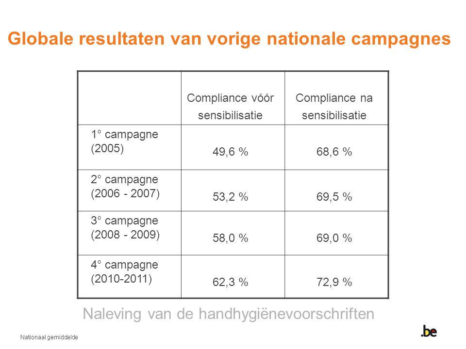Globale resultaten van vorige nationale campagnes Nationaal gemiddelde Naleving van de handhygiënevoorschriften Compliance vóór sensibilisatie Complia