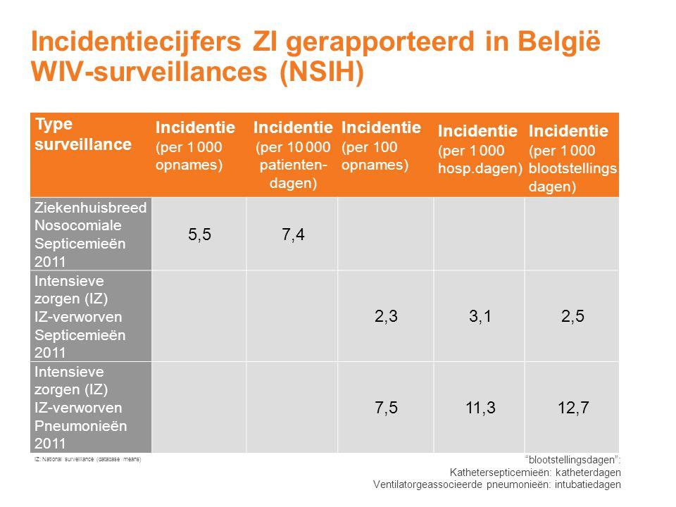 Incidentiecijfers ZI gerapporteerd in België WIV-surveillances (NSIH) Type surveillance Incidentie (per 1 000 opnames) Incidentie (per 10 000 patiente