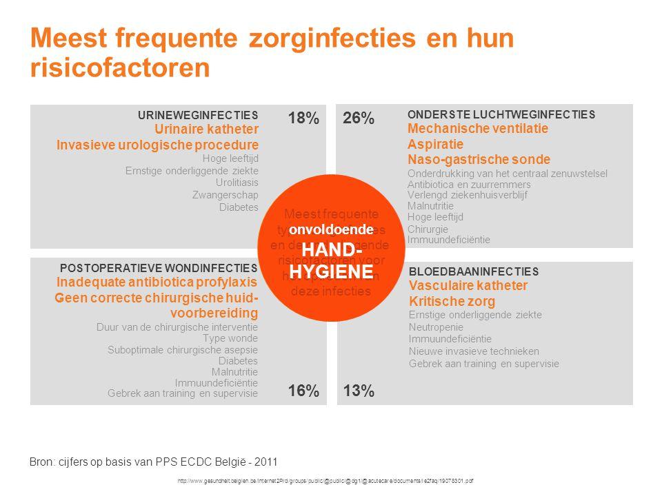 Overdracht van micro-organismen van de ene naar de andere patiënt via de handen van de zorgverstrekker Overdracht via de handen: stap 5 Pittet D et al.