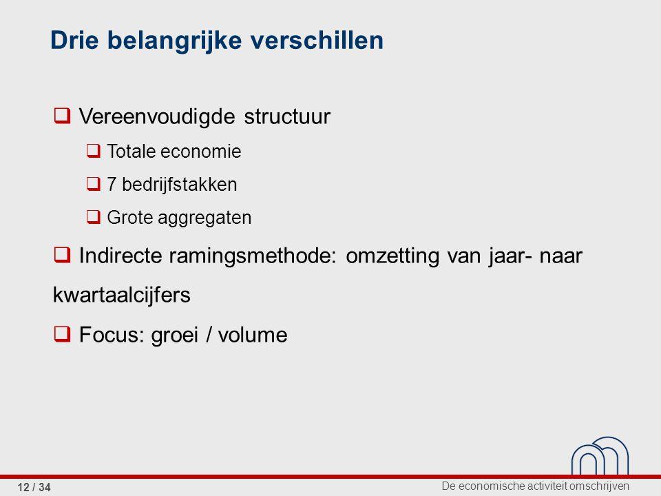 De economische activiteit omschrijven 12 / 34  Vereenvoudigde structuur  Totale economie  7 bedrijfstakken  Grote aggregaten  Indirecte ramingsme
