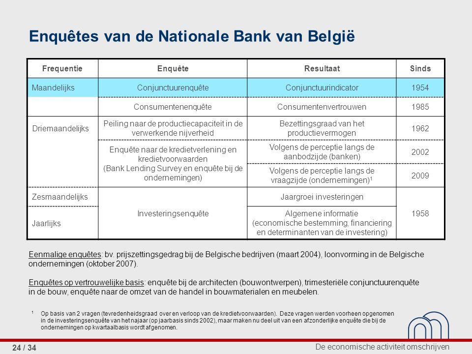 De economische activiteit omschrijven 24 / 34 Enquêtes van de Nationale Bank van België FrequentieEnquêteResultaatSinds MaandelijksConjunctuurenquêteC