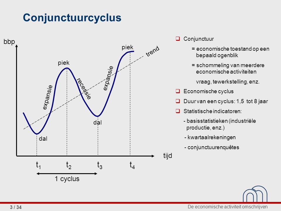 De economische activiteit omschrijven 3 / 34 Conjunctuurcyclus  Conjunctuur = economische toestand op een bepaald ogenblik = schommeling van meerdere economische activiteiten vraag, tewerkstelling, enz.