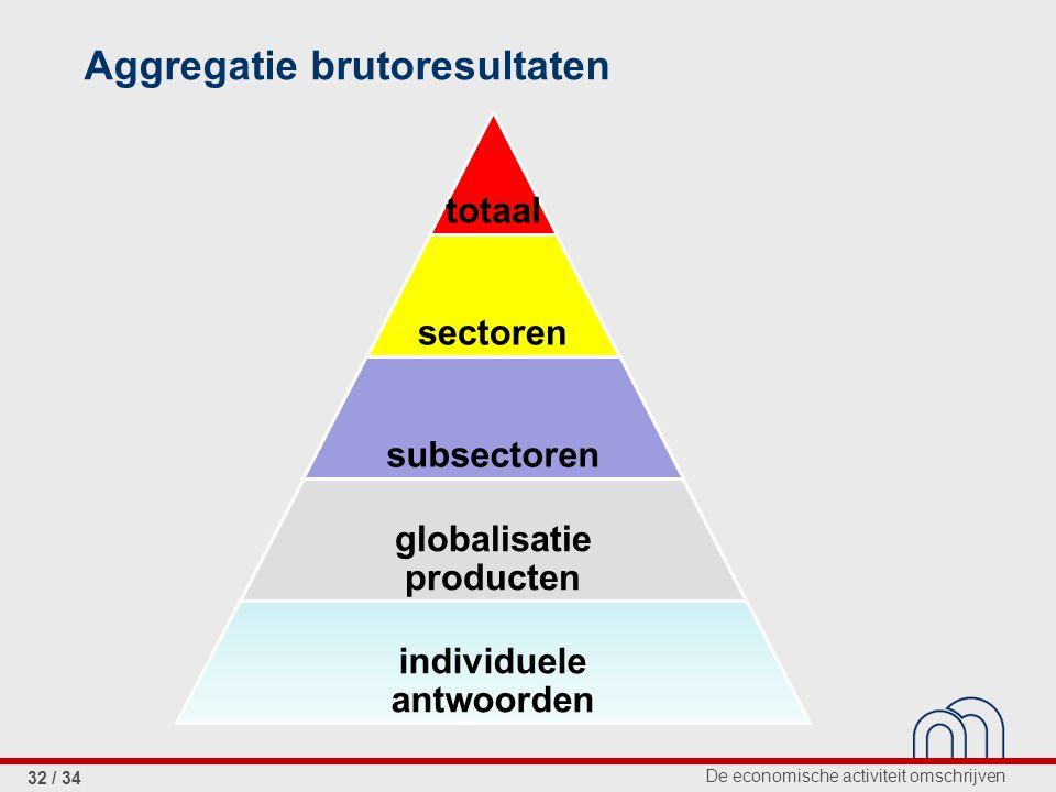 De economische activiteit omschrijven 32 / 34 Aggregatie brutoresultaten totaal sectoren subsectoren globalisatie producten individuele antwoorden