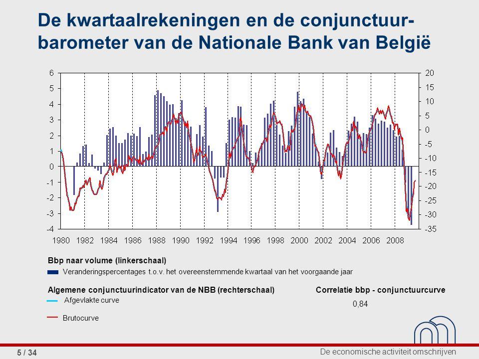 De economische activiteit omschrijven 5 / 34 De kwartaalrekeningen en de conjunctuur- barometer van de Nationale Bank van België Bbp naar volume (linkerschaal) Veranderingspercentages t.o.v.