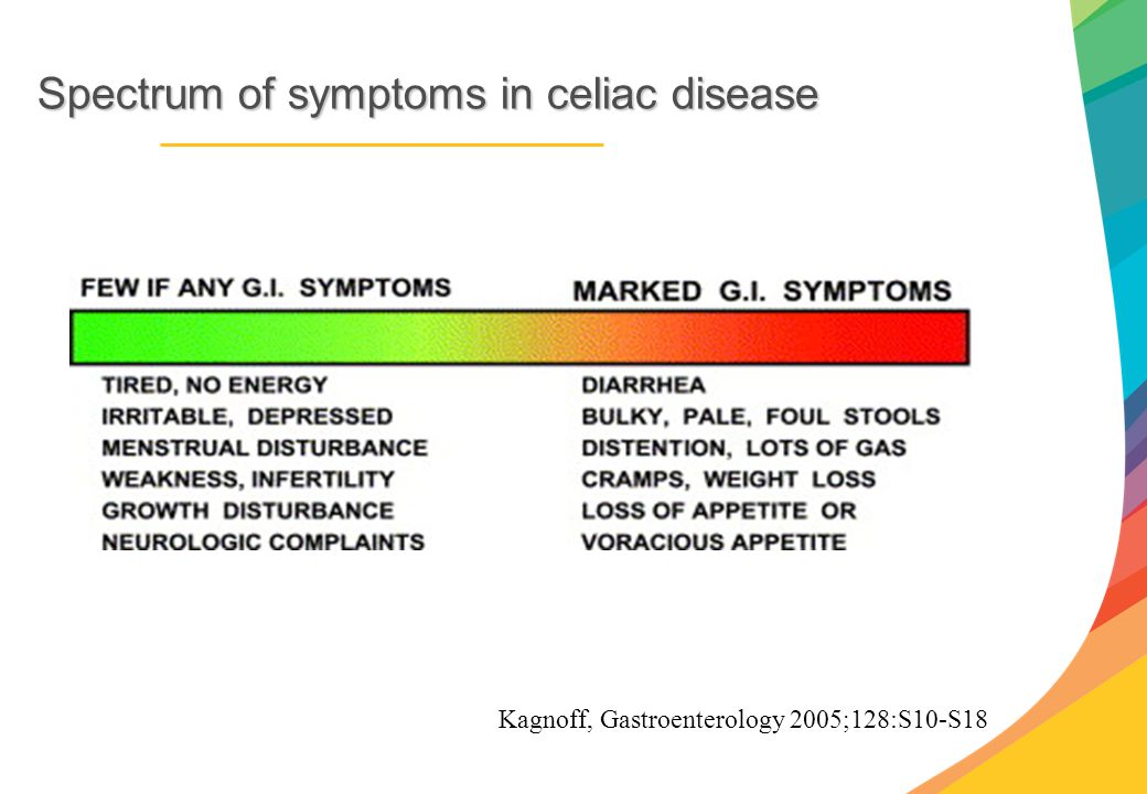 Spectrumof symptoms in celiac disease Spectrum of symptoms in celiac disease Kagnoff, Gastroenterology 2005;128:S10-S18