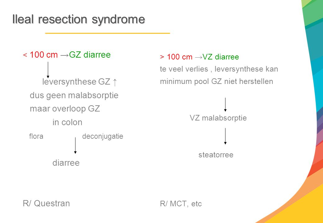 Ileal resection syndrome < 100 cm →GZ diarree leversynthese GZ ↑ dus geen malabsorptie maar overloop GZ in colon floradeconjugatie diarree R/ Questran