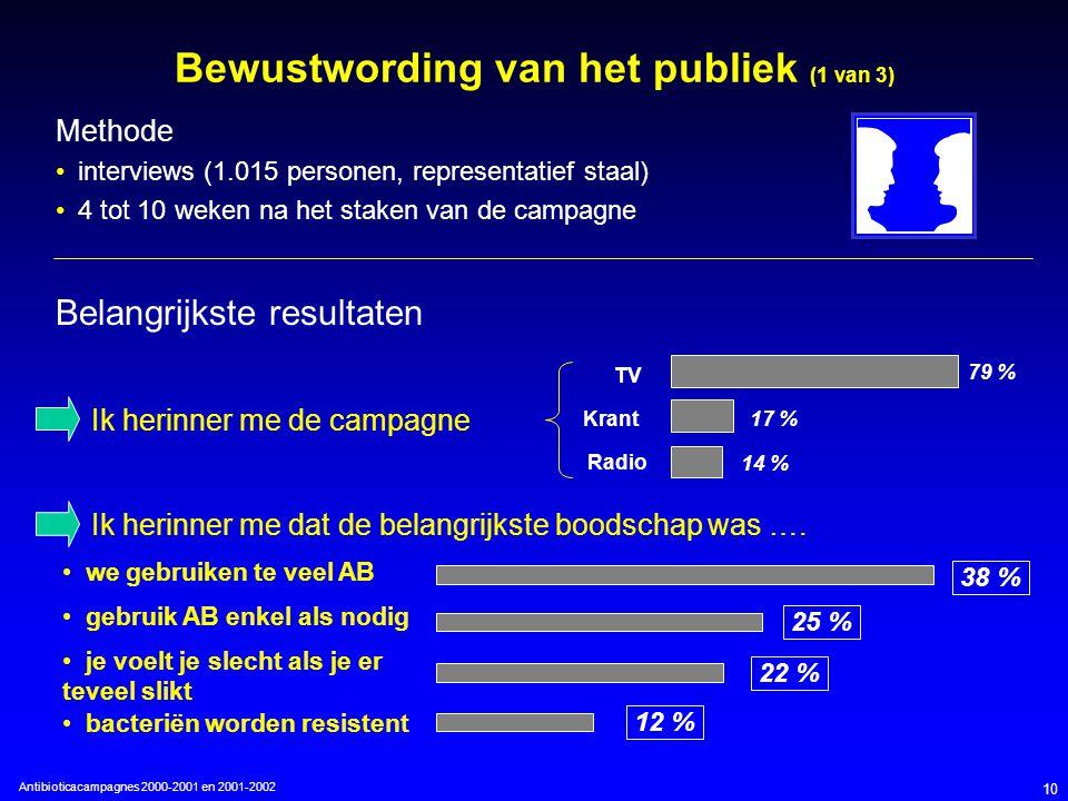 Antibioticacampagnes 2000-2001 en 2001-2002 10 Bewustwording van het publiek (1 van 3) Methode interviews (1.015 personen, representatief staal) 4 tot 10 weken na het staken van de campagne Belangrijkste resultaten Ik herinner me de campagne 79 % 17 % 14 % TV Krant Radio 38 % 25 % 22 % 12 % we gebruiken te veel AB gebruik AB enkel als nodig je voelt je slecht als je er teveel slikt bacteriën worden resistent Ik herinner me dat de belangrijkste boodschap was ….
