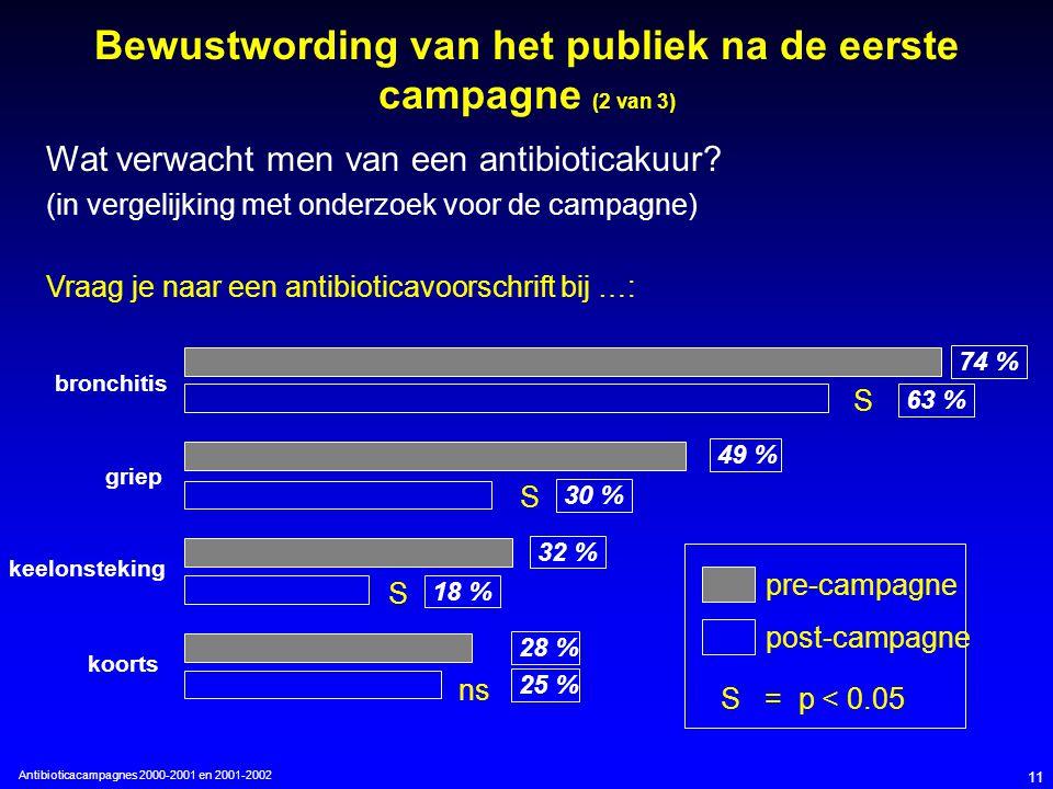 Antibioticacampagnes 2000-2001 en 2001-2002 11 Wat verwacht men van een antibioticakuur.