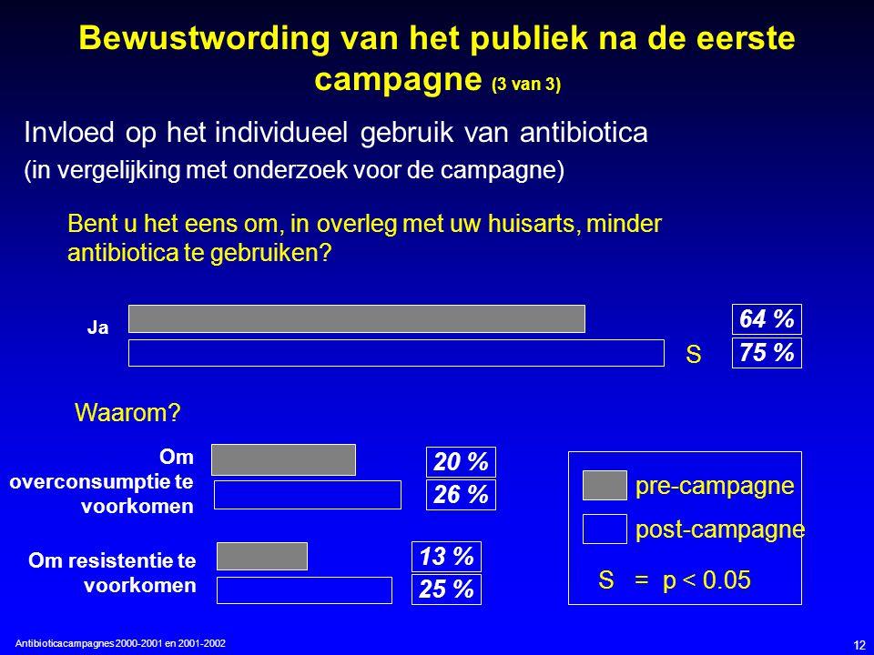 Antibioticacampagnes 2000-2001 en 2001-2002 12 Bewustwording van het publiek na de eerste campagne (3 van 3) Invloed op het individueel gebruik van antibiotica (in vergelijking met onderzoek voor de campagne) Bent u het eens om, in overleg met uw huisarts, minder antibiotica te gebruiken.