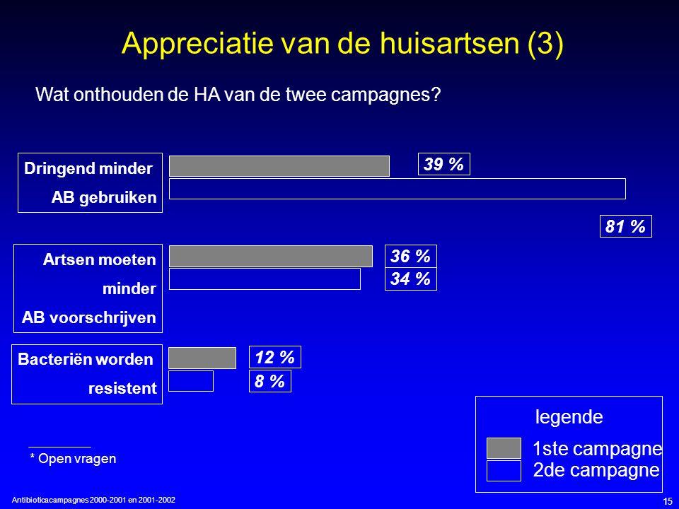 Antibioticacampagnes 2000-2001 en 2001-2002 15 Appreciatie van de huisartsen (3) Dringend minder AB gebruiken Artsen moeten minder AB voorschrijven Bacteriën worden resistent 39 % 36 % 12 % Wat onthouden de HA van de twee campagnes.