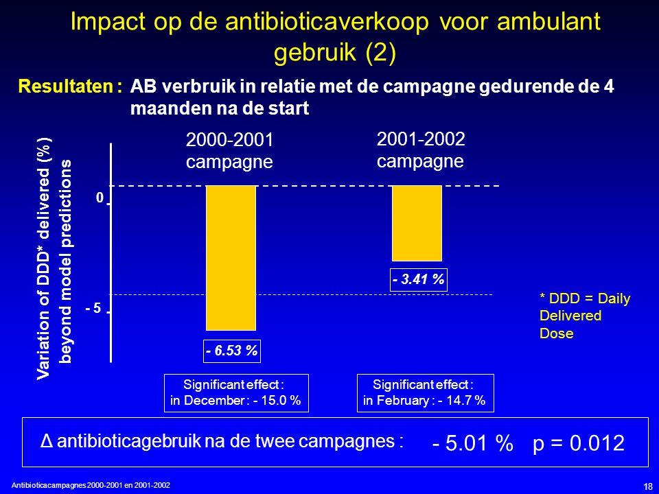 Antibioticacampagnes 2000-2001 en 2001-2002 18 AB verbruik in relatie met de campagne gedurende de 4 maanden na de start Impact op de antibioticaverkoop voor ambulant gebruik (2) Variation of DDD* delivered (%) beyond model predictions - 5 0 - 6.53 % - 3.41 % 2000-2001 campagne 2001-2002 campagne Δ antibioticagebruik na de twee campagnes : - 5.01 % p = 0.012 Significant effect : in December : - 15.0 % Significant effect : in February : - 14.7 % Resultaten : * DDD = Daily Delivered Dose