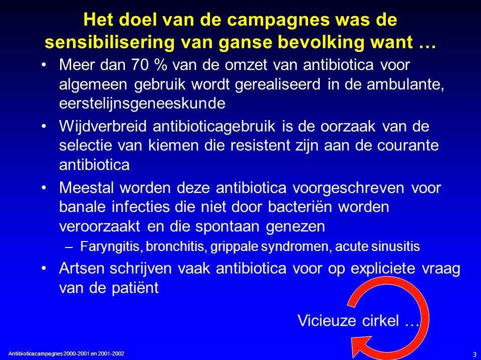 Antibioticacampagnes 2000-2001 en 2001-2002 3 Het doel van de campagnes was de sensibilisering van ganse bevolking want … Meer dan 70 % van de omzet van antibiotica voor algemeen gebruik wordt gerealiseerd in de ambulante, eerstelijnsgeneeskunde Wijdverbreid antibioticagebruik is de oorzaak van de selectie van kiemen die resistent zijn aan de courante antibiotica Meestal worden deze antibiotica voorgeschreven voor banale infecties die niet door bacteriën worden veroorzaakt en die spontaan genezen –Faryngitis, bronchitis, grippale syndromen, acute sinusitis Artsen schrijven vaak antibiotica voor op expliciete vraag van de patiënt Vicieuze cirkel …