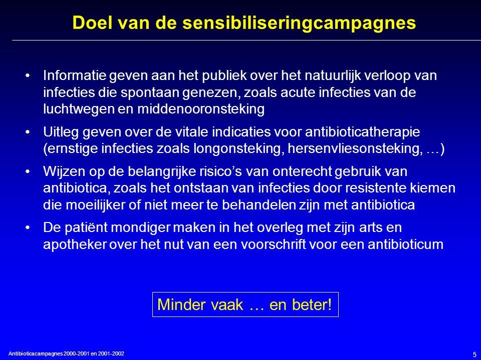 Antibioticacampagnes 2000-2001 en 2001-2002 5 Doel van de sensibiliseringcampagnes Informatie geven aan het publiek over het natuurlijk verloop van infecties die spontaan genezen, zoals acute infecties van de luchtwegen en middenooronsteking Uitleg geven over de vitale indicaties voor antibioticatherapie (ernstige infecties zoals longonsteking, hersenvliesonsteking, …) Wijzen op de belangrijke risico's van onterecht gebruik van antibiotica, zoals het ontstaan van infecties door resistente kiemen die moeilijker of niet meer te behandelen zijn met antibiotica De patiënt mondiger maken in het overleg met zijn arts en apotheker over het nut van een voorschrift voor een antibioticum Minder vaak … en beter!