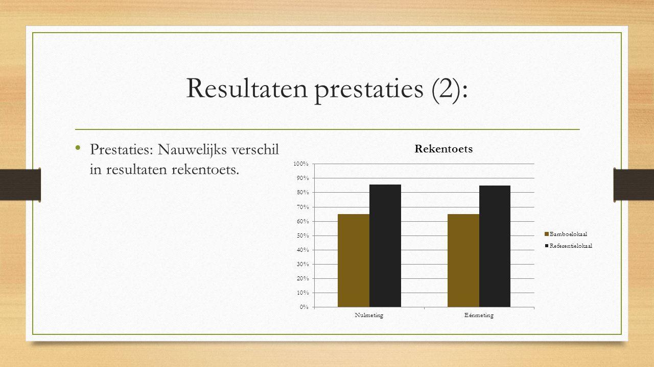 Resultaten prestaties (2): Prestaties: Nauwelijks verschil in resultaten rekentoets.