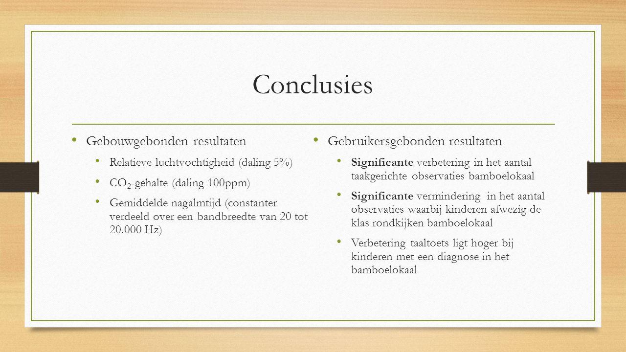 Conclusies Gebouwgebonden resultaten Relatieve luchtvochtigheid (daling 5%) CO 2 -gehalte (daling 100ppm) Gemiddelde nagalmtijd (constanter verdeeld over een bandbreedte van 20 tot 20.000 Hz) Gebruikersgebonden resultaten Significante verbetering in het aantal taakgerichte observaties bamboelokaal Significante vermindering in het aantal observaties waarbij kinderen afwezig de klas rondkijken bamboelokaal Verbetering taaltoets ligt hoger bij kinderen met een diagnose in het bamboelokaal