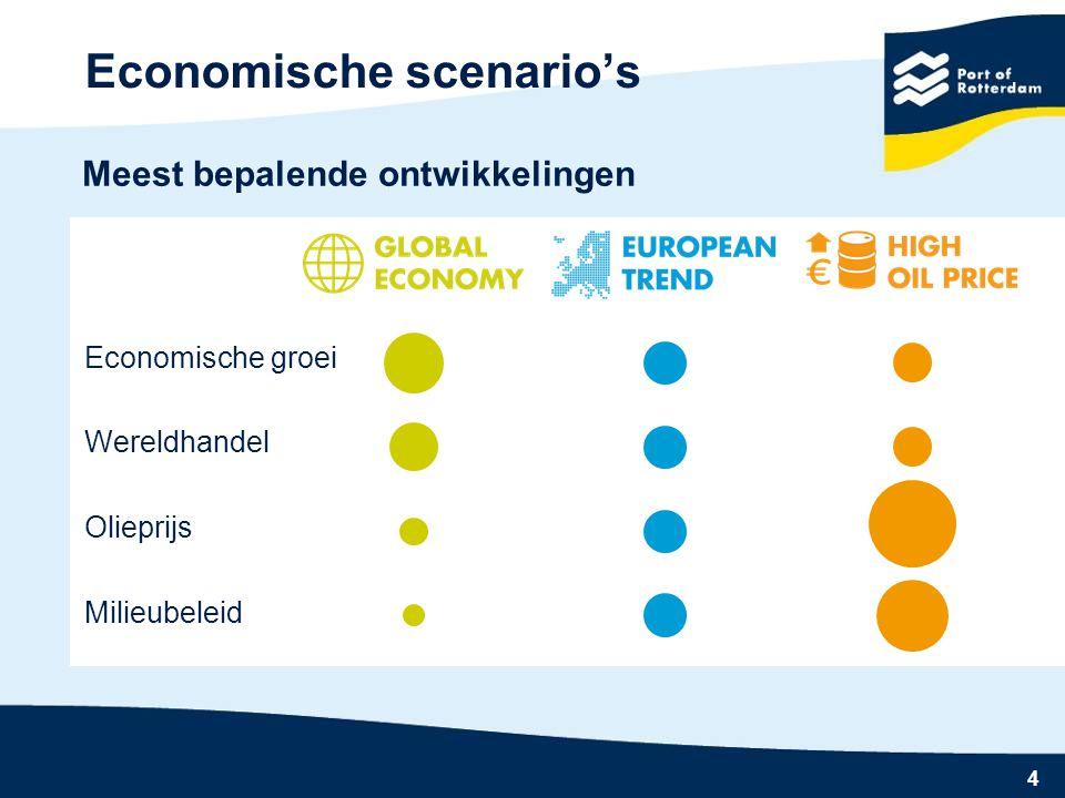 4 Economische scenario's Economische groei Wereldhandel Olieprijs Milieubeleid Meest bepalende ontwikkelingen