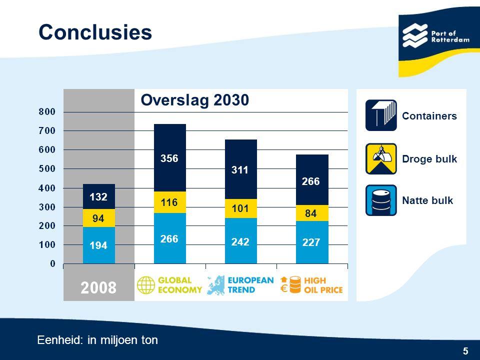 5 Conclusies Overslag 2030 Eenheid: in miljoen ton 132 356 311 266 94 116 101 84 194 266 242 227 Natte bulk Containers Droge bulk