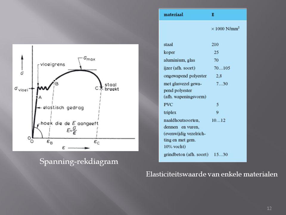 12 Spanning-rekdiagram Elasticiteitswaarde van enkele materialen