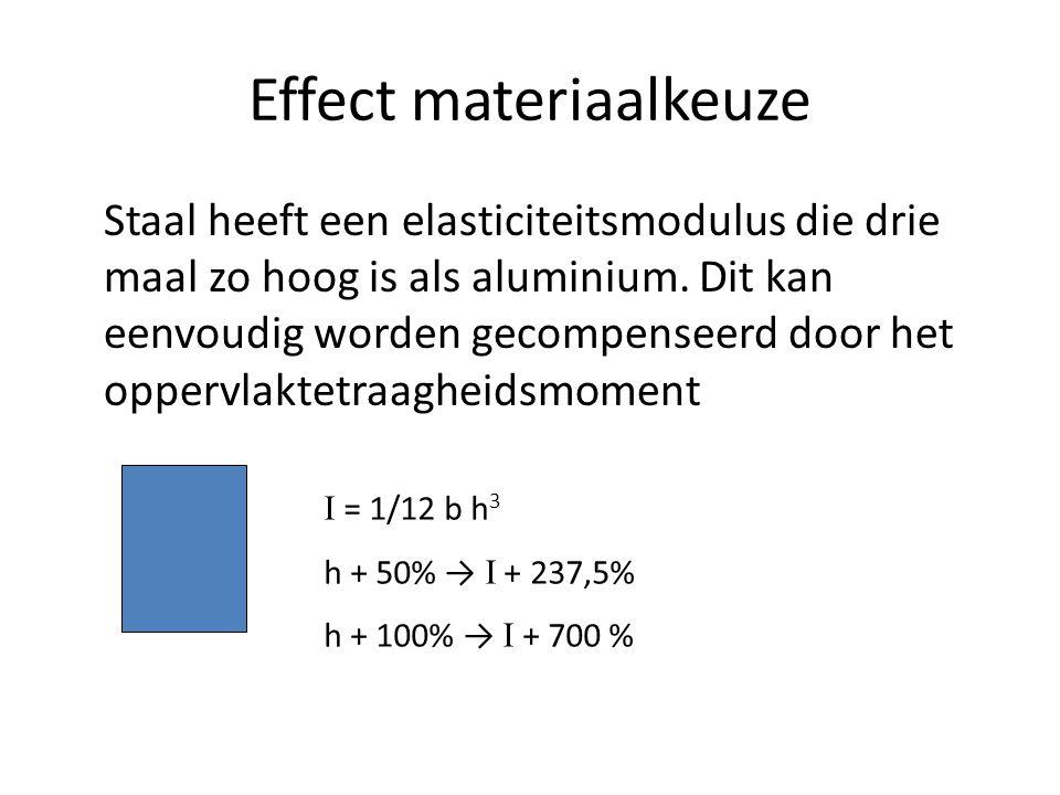 Effect materiaalkeuze Staal heeft een elasticiteitsmodulus die drie maal zo hoog is als aluminium. Dit kan eenvoudig worden gecompenseerd door het opp