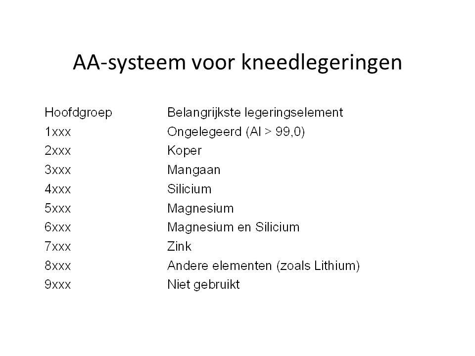 AA-systeem voor kneedlegeringen